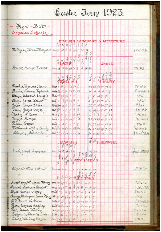 Image of B.A. finals examiners' mark book, Easter Term 1923. Ref: UND/CF3/C9B.